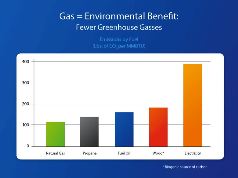 Gas = fewer greenhouse gases