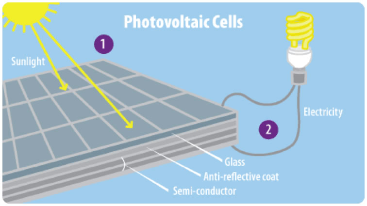 diagram of Photovoltaic cells