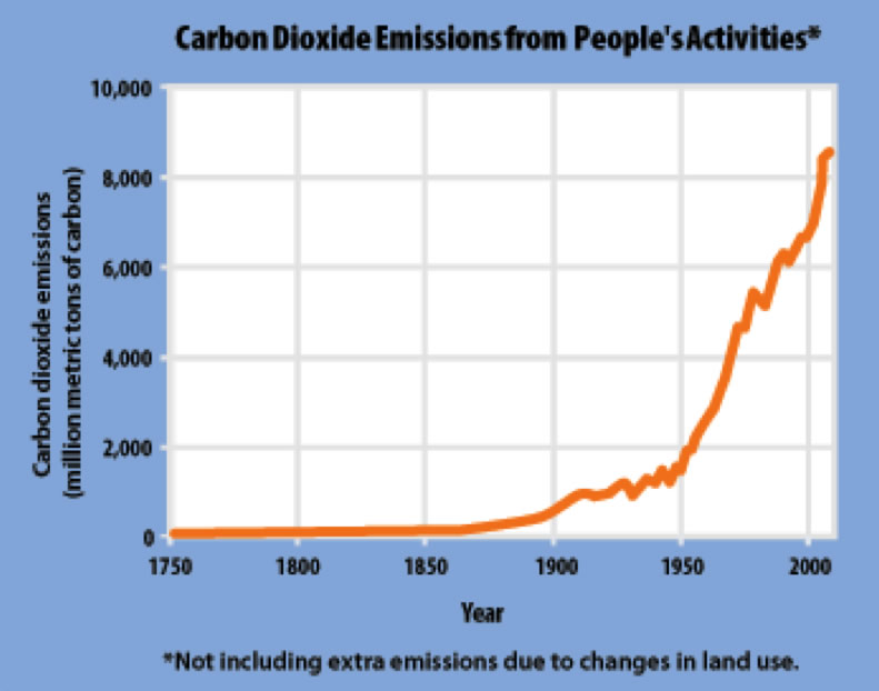 carbon dioxide emissions from people activities