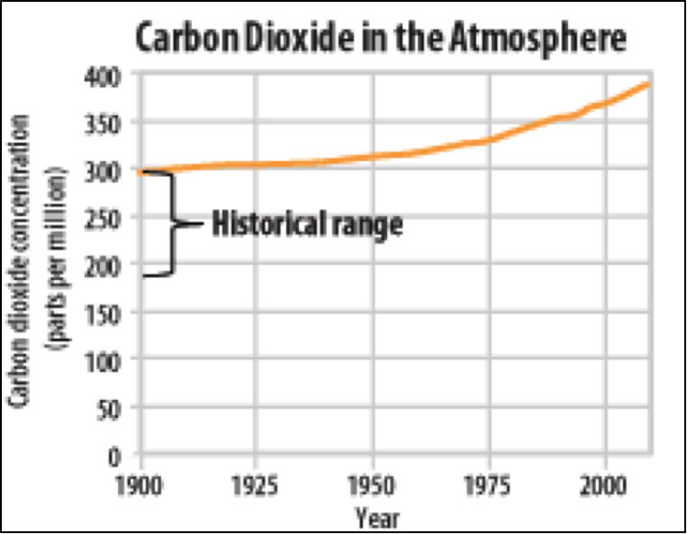 chart of carbon Dioxide in the atmosphere