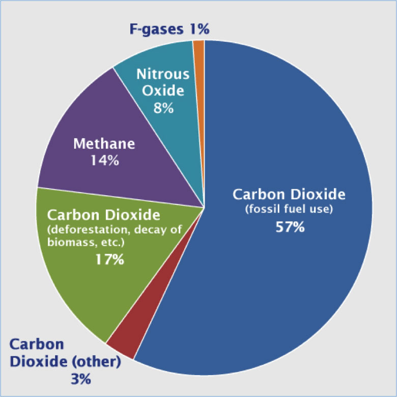 the water vapor carbon dioxide and methane as main causes for the greenhouse effect Water vapor is the most important greenhouse gas  gases, mainly carbon  dioxide, co2, with smaller contributions from methane, ch4,  the addition of  the non-condensable gases causes the temperature to increase and.