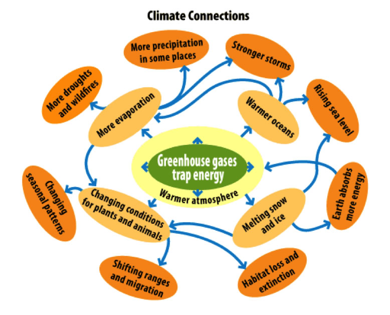Global Warming Concept Map.Glossary Climate Energy And Society College Of Liberal Arts