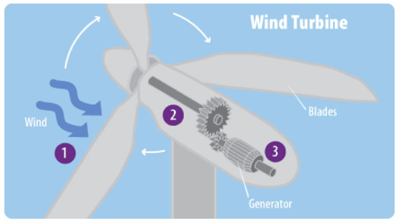 diagram of wind energy