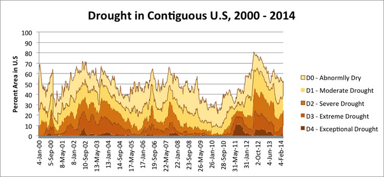 drought in the 48 lower states 2000 - 2014