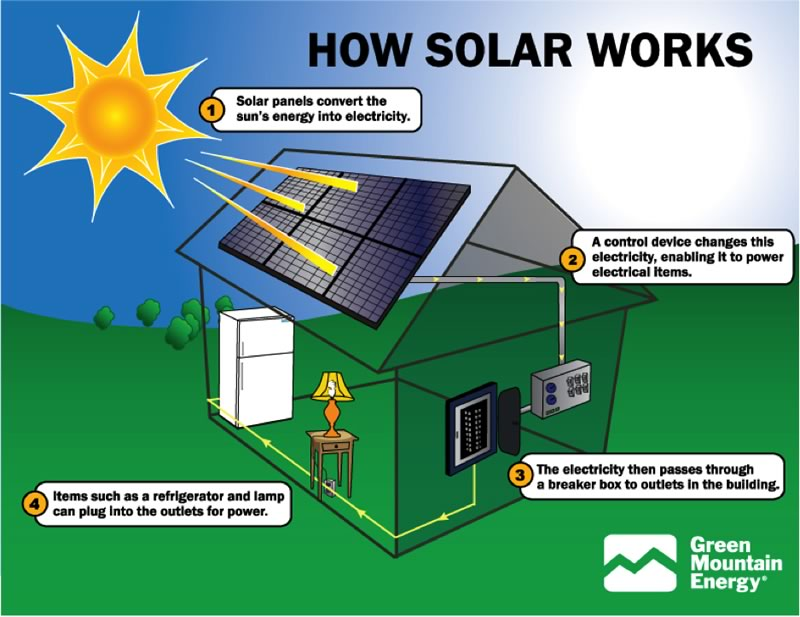 how solar works diagram