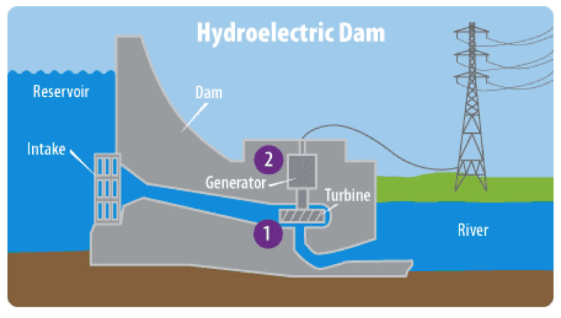 diagram of the operation of a hydroelectric dam