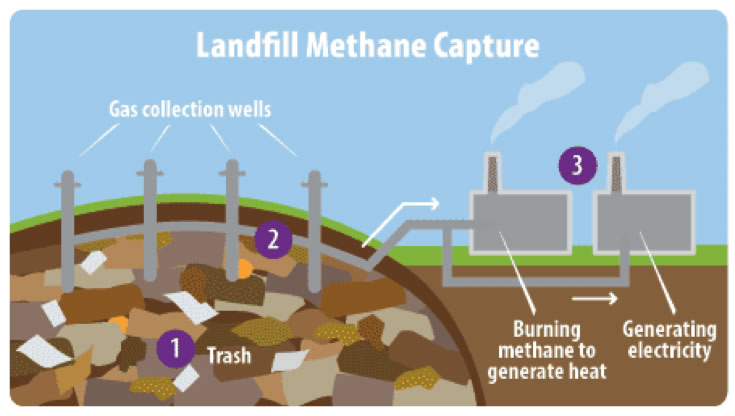 landfill methane capture