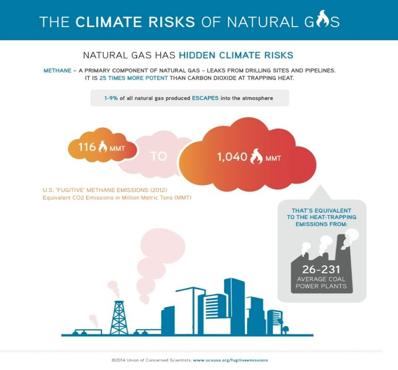 Chart of the hidden risks to climate of natural gas