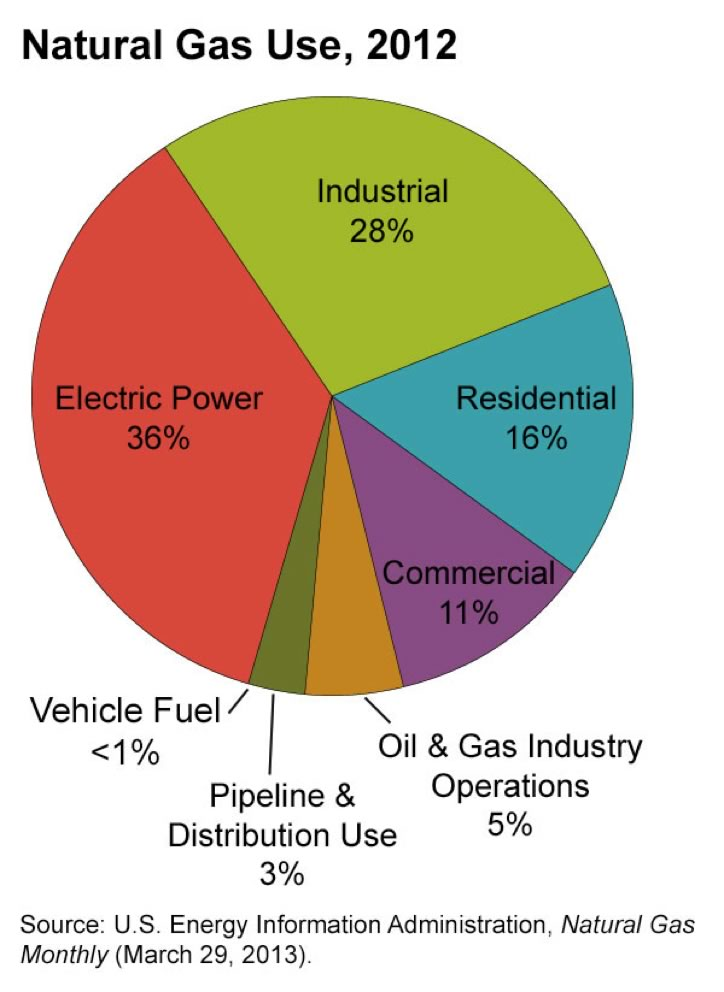 chart of natural gas use in 2012