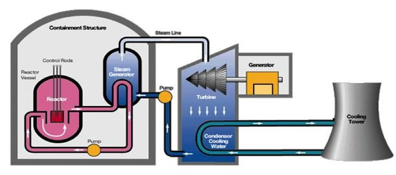 alternative energy climate, energy, and society college ofsimple diagram of a nuclear reactor (blogspot)