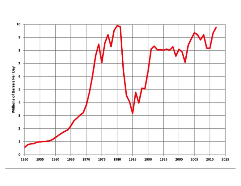 chart of Saudi oil production