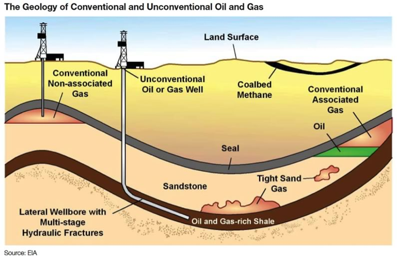 Explanation of Categories and Peak Oil - Climate, Energy