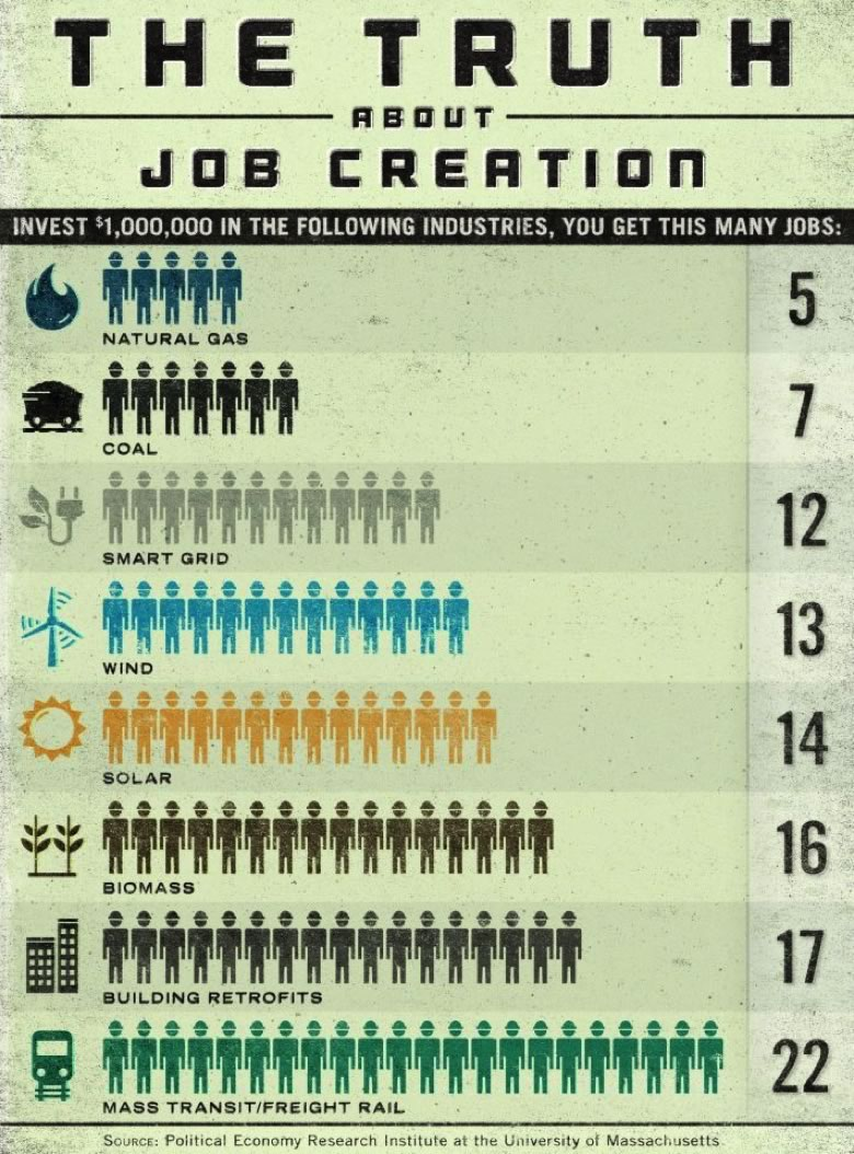 chart showing the truth about job creation