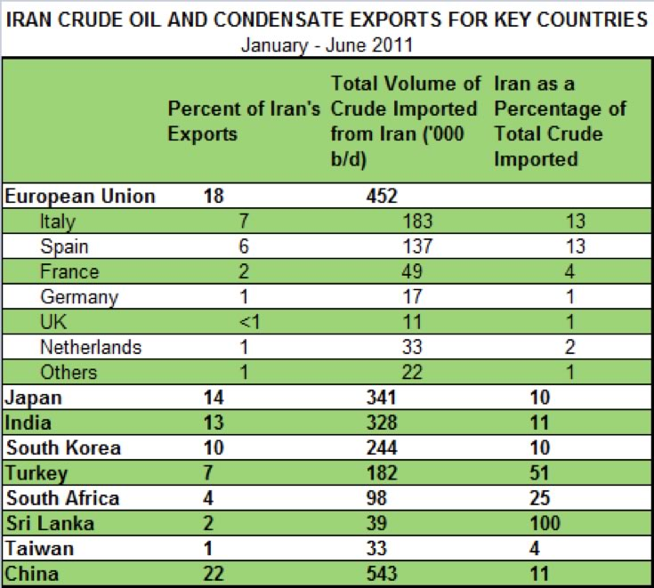 chart of crude imported from Iran