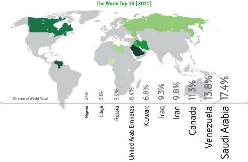 chart of world's top 10 oil producers